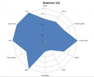 TR AVG Bowmore 12y