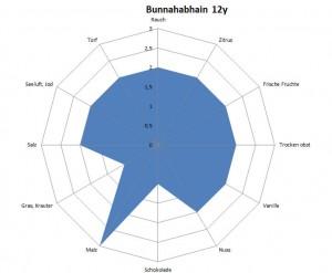 TR AVG Bunnahabhain 12y
