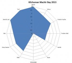 TR AVG Kilchoman MB13