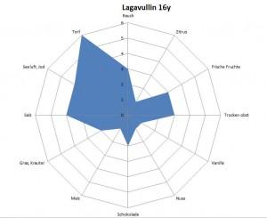 TR AVG Lagavullin 16y